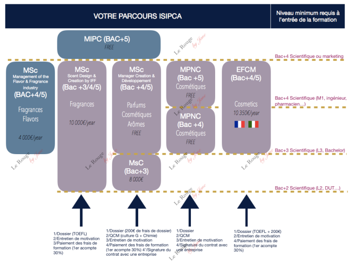 Parcours ISIPCA